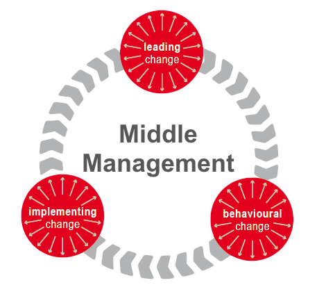 middle management role Wharton management professor ethan mollick has a message for middle managers also can play a key role in fostering innovative and.
