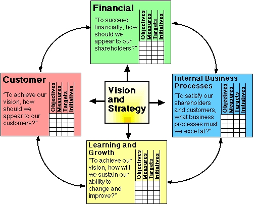 Balanced Scorecard method