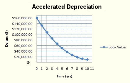 Accelerated Depreciation (Sum of Year Digits)