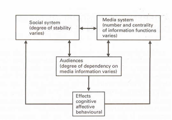 Dependency Theory - Conceptual Model  (Source: Ball-Rokeach & DeFleur, 1976)