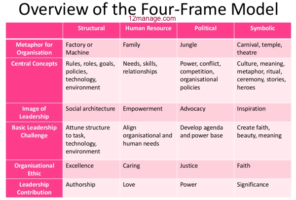 the four frames of organization The authors have distilled the organizational literature into a comprehensive approach for looking at situations from more than one angle their four frames view organizations as factories, families, jungles, and theaters or temples.