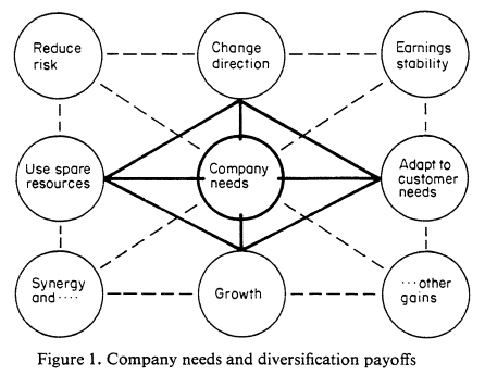Related diversification strategy benefits