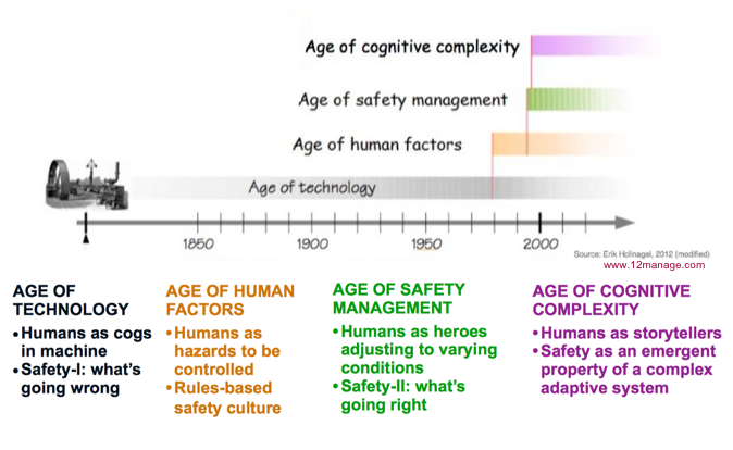 Evolution in safety thinking