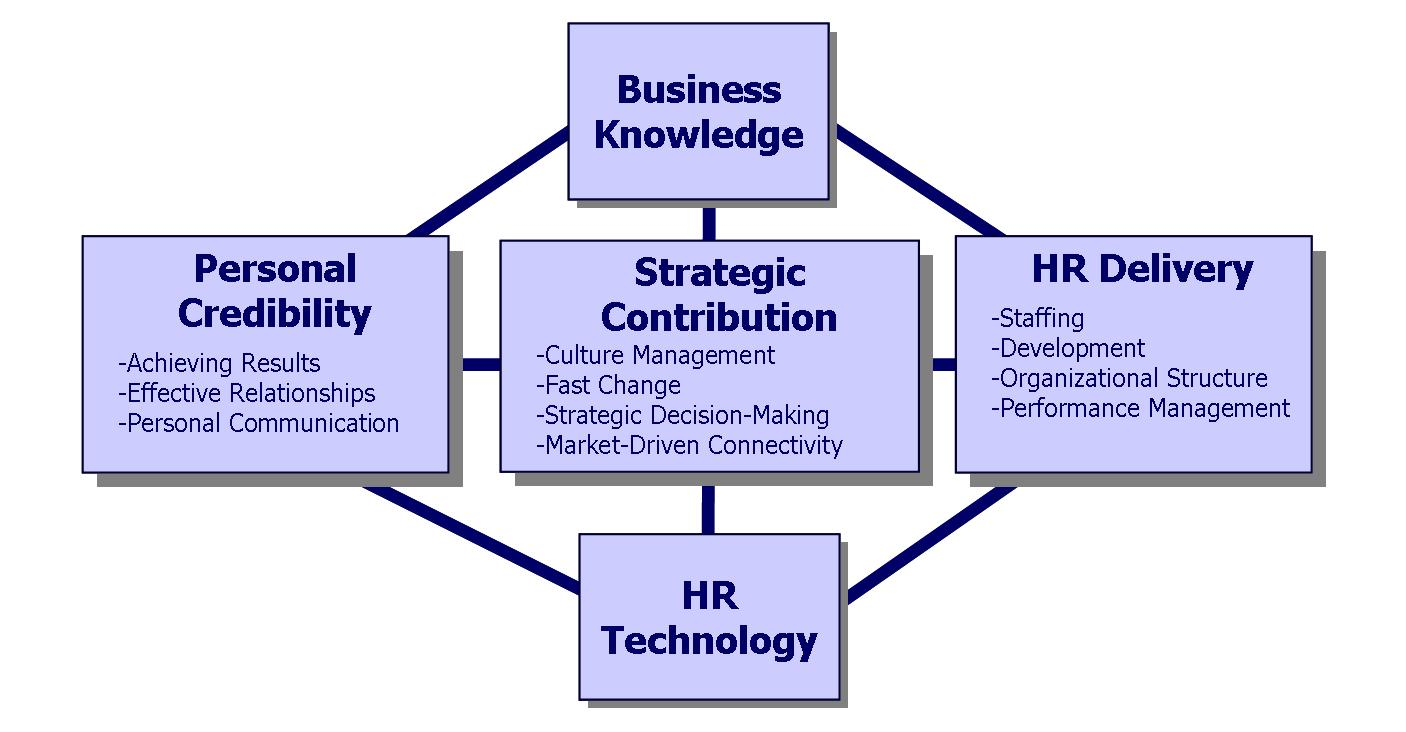 HR Competences (Human Resource
