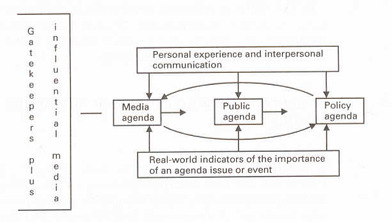Agenda Setting Theory (Source: McQuail & Windahl, 1993)