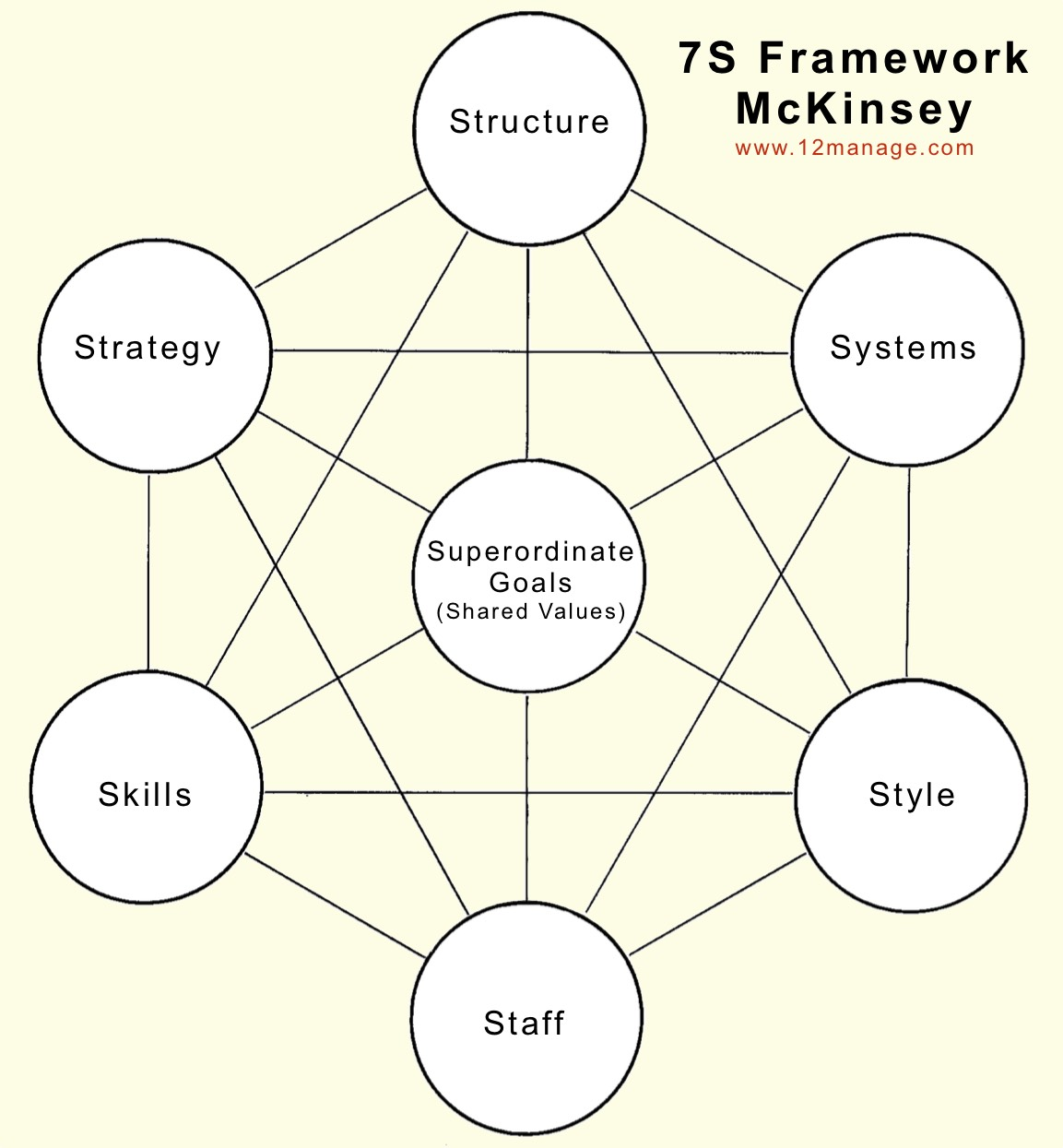 cadre des 7-s (mckinsey) - centre de connaissances, Powerpoint templates