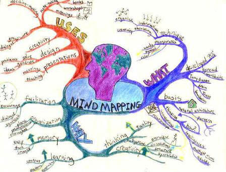 http://www.12manage.com/images/picture_mind_mapping.jpg