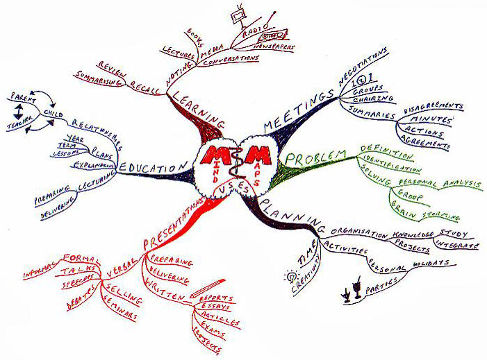 Usage of Mind Maps. Applications