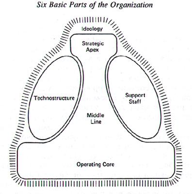 mintzberg 5p strategy Im rahmen einer empirischen studie ermittelte mintzberg zehn verschiedene managerrollen, mit denen die arbeit einer führungskraft beschrieben werden kann.
