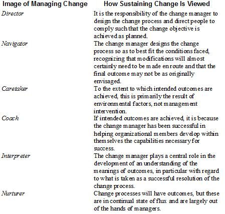 6 Images of Change (Palmer, Dunford & Akin, 2009: Images of Managing change and Sustaining Change, p. 358)