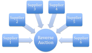 Reverse auction with multiple suppliers (sellers) competing...