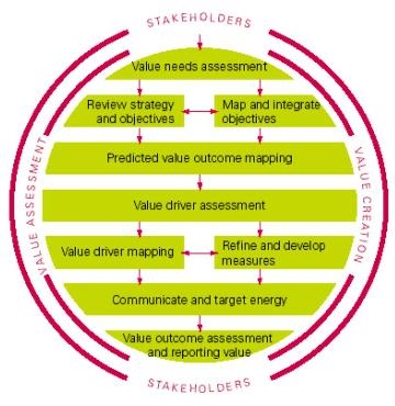 Value Mapping - performance management