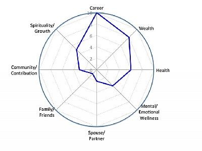Life balance wheel worksheet